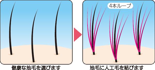健康な地毛に人工毛を結びます